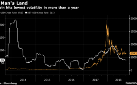 比特币波动率创17个月以来新低,是牛市伏笔还是大熊开端?