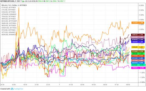 两周内第5次冲击同一阻力,BTC能否吹响普涨冲锋号