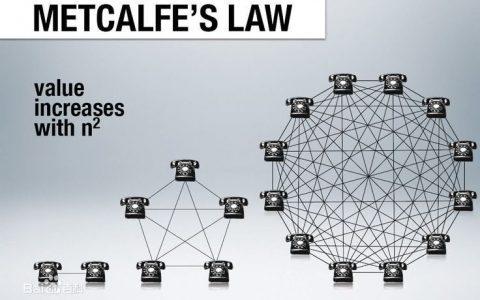 梅特卡夫定律与比特币价值