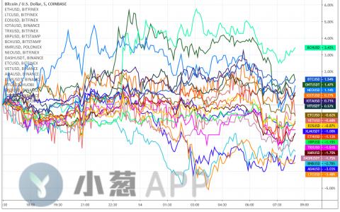 BTC迎向上破位曙光,本周收官表现关键性陡升