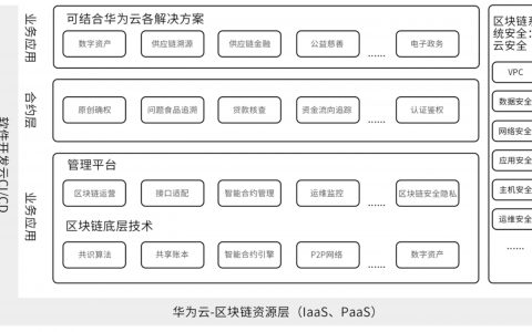 华为区块链策略曝光:构建云+网络+终端的解决方案