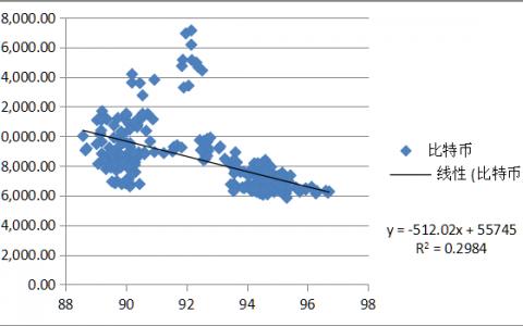 比特币价格波动与美元指数的关系