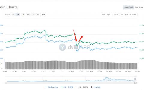 Bitfinex交易所BTC高溢价背后藏着什么秘密