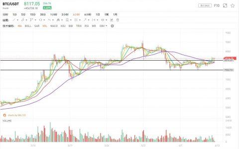 行情分析:比特币继续上攻8300压力位,ETH重返重要关口