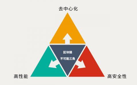 剖析区块链的缺陷(上):不可能三角