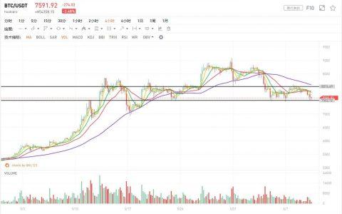 6月10日行情分析:市场疲软,风险远未完全释放