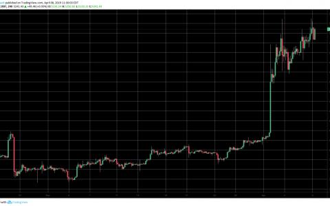行情分析:比特币价格回升或代表市场复苏