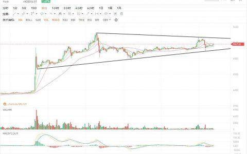 4月7日行情分析:大方向要对,要坚定,不然很容易被市场蹂躏