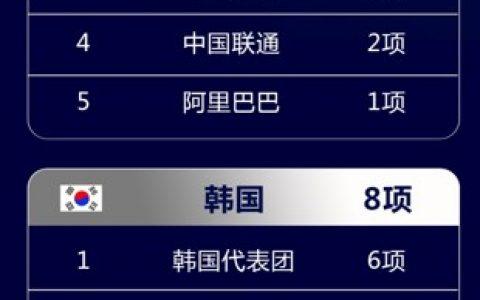联合国制定区块链安全标准:中国贡献量世界第1,360提交5项居国内首位