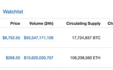 预测:比特币势将冲破9000美金关卡