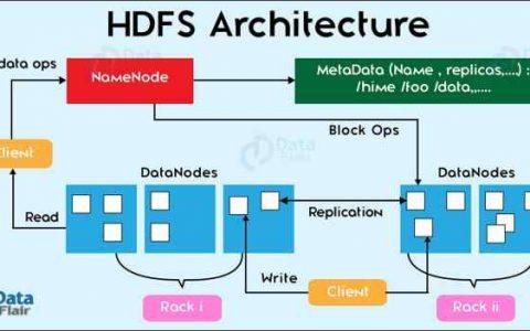 区块链分布式存储革命:IPFS+IPSE挑战IBM和Google?