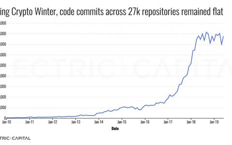 2019 上半年加密貨幣行業開發報告:Maker 新增開發者最多,Cosmos 開發者流失量居第四
