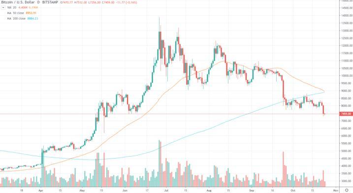 """比特币价格在最近一次调整后迅速逼近""""死亡交叉"""""""