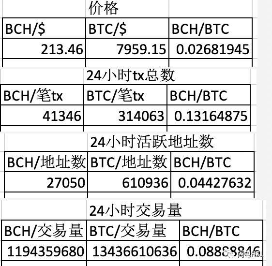 数字货币相对估值方法
