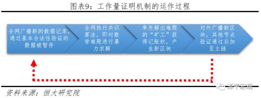 《恒大研究院区块链报告》:中国经济从高速增长到高质量发展的新增长点