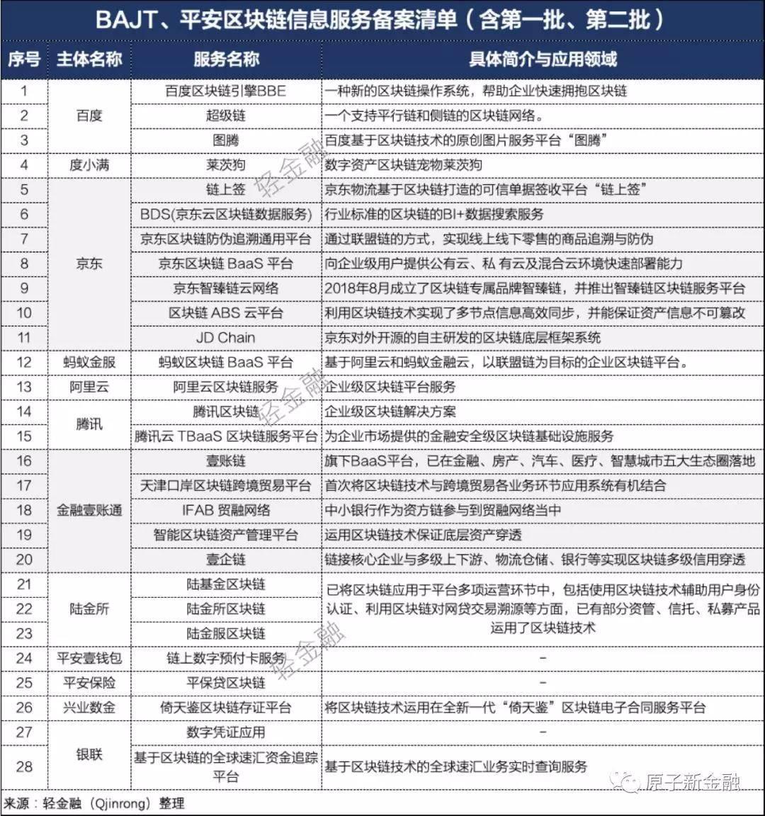 平安、阿里、腾讯、百度、京东区块链大比拼!平安集团、京东备案产品最多!