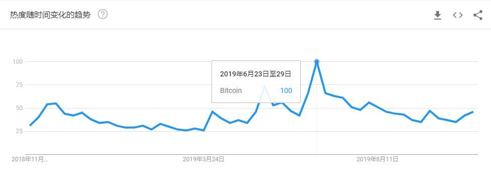 TokenGazer | 市场观察:10/25 之后新增流量是否到来