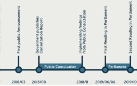 新的区块链法律将在列支敦士登生效