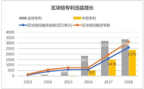 专利 VS 开源:国内外区块链行业有哪些差异?中国该如何弯道超车?