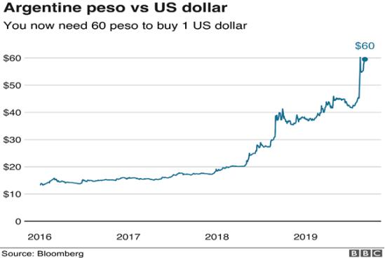 加密货币能成为阿根廷的避风港吗?