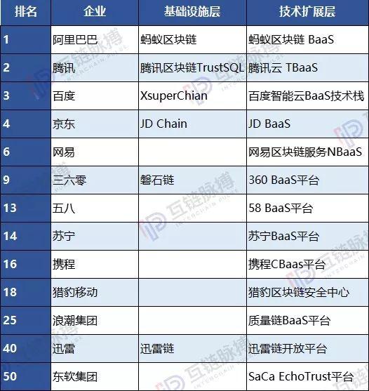"""中国互联网公司50强 近一半是区块链的""""门外汉""""?"""