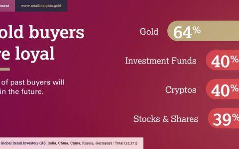 世界黄金协会研究态度大反转:加密货币会是需求最广的价值形式