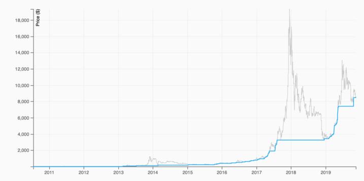 新模型显示,比特币价格可能在2028年2月1日达到100万美元