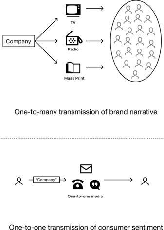 无头品牌:从企业管理到社区驱动的品牌时代,以比特币为例