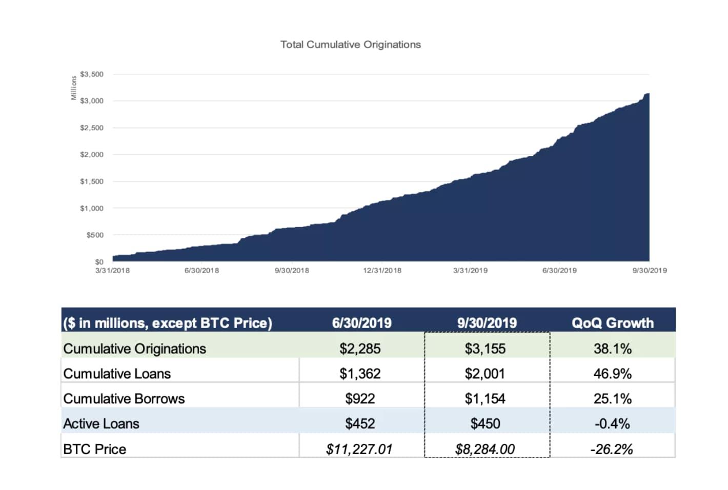 Genesis 报告全文:BTC 现金贷需求猛增,近七成来自亚洲