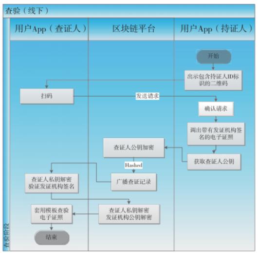国内链改案例分享——基于区块链的电子证照存证