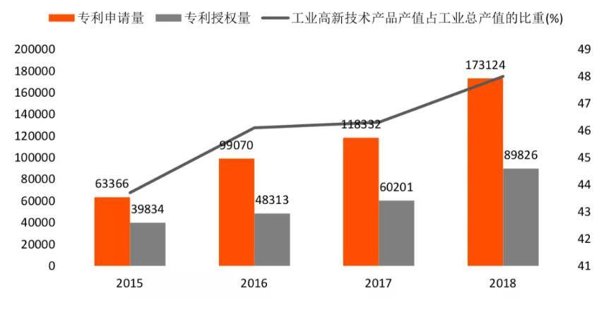 研报 | 广州市区块链产业化的政策统计、投资基金和场景应用