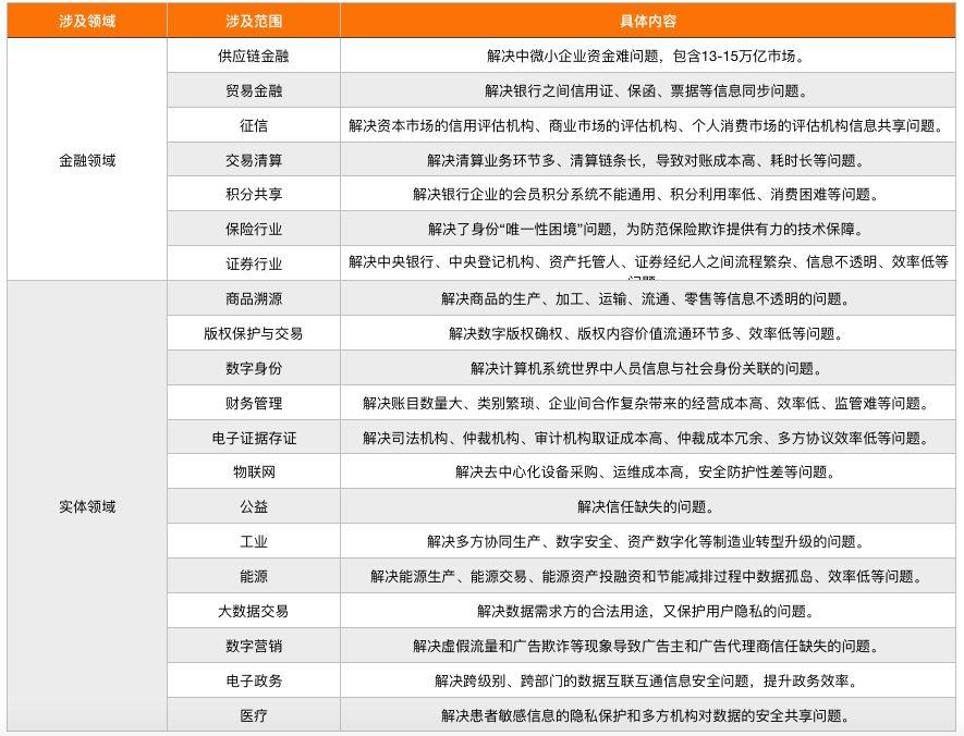 区块链能做什么?532件专利、506项备案、414家企业指出方向