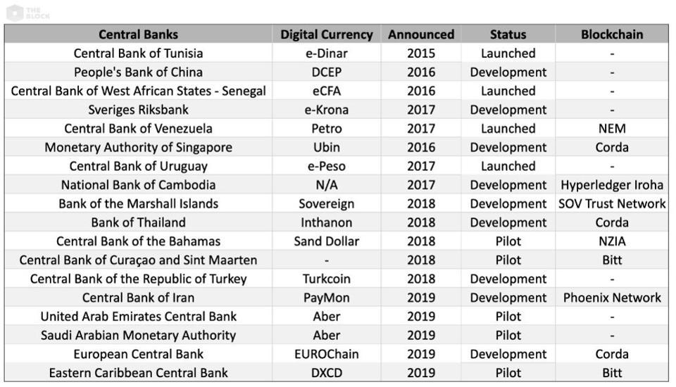 中央银行数字货币