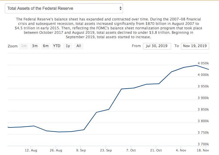 美联储在短短几个月内大幅增加了资产负债表