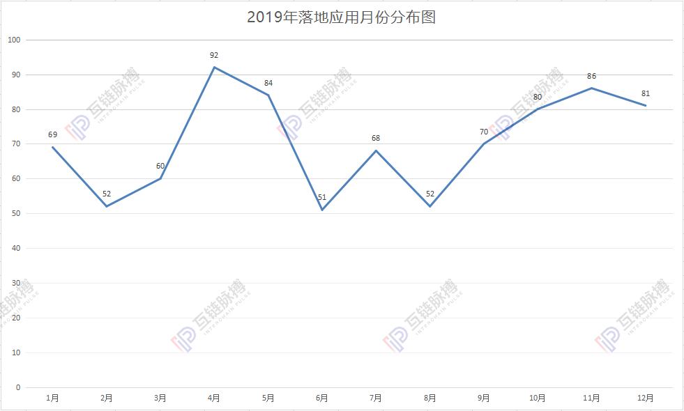 区块链落地应用2019统计:政务、金融占据半壁江山,中国区块链落地量问鼎全球