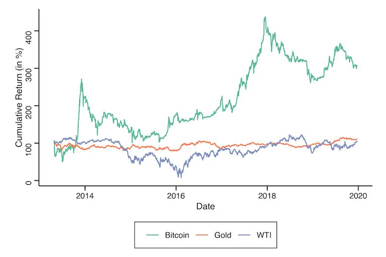分析比特币与黄金和原油的相关性:比特币到底是商品、货币还是避险性资产?