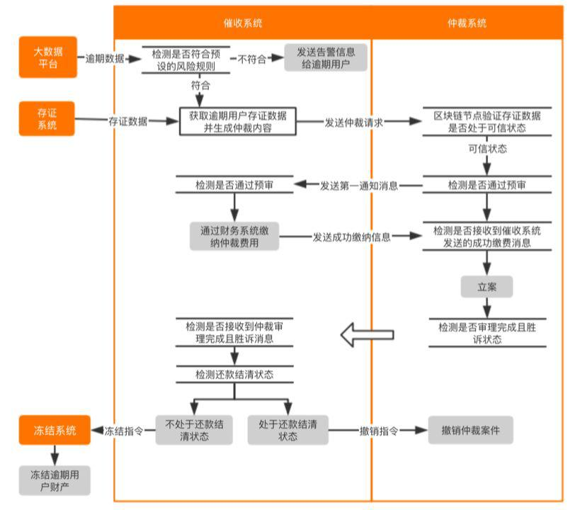 一文纵览国内银行区块链专利图谱与 7 项应用场景