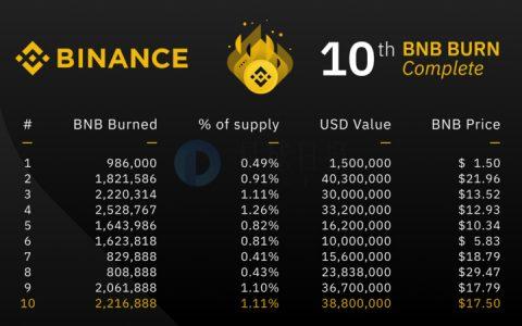 观点 | 币安每季度销毁的BNB,真的跟利润挂钩吗?