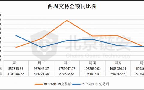 ChainsMap周报:长假期间数据下降明显 币安比特币流入量大降44%