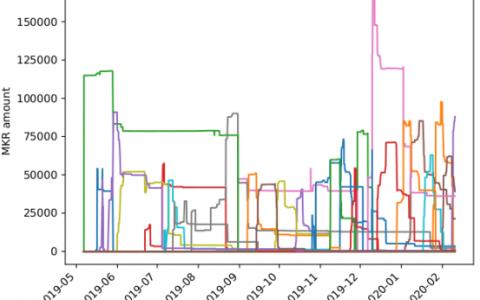 闪电贷:DeFi项目新玩法,如何攻击MakerDao获取7亿美金