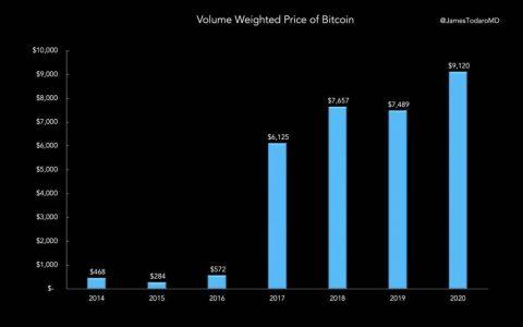 观点 | 比特币价格牛市可能会持续1000天