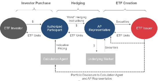 加密资管下半场,主动型ETF的破局之路