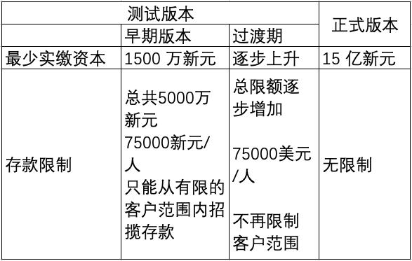 新加坡数字银行申请指南:申请资格标准、合规标准、考察标准及运营规划