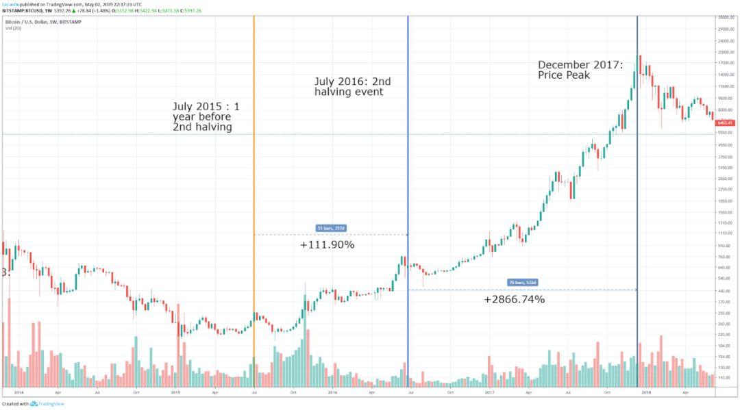 深度   跨越2020:BTC 基本面分析