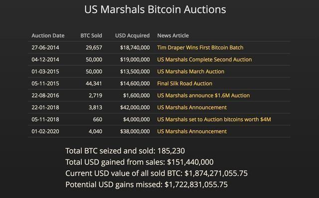 """近20万比特币,只""""贱卖""""1.8亿,美澳如何错过加密货币大牛市?"""