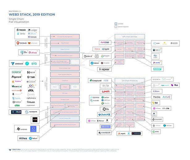 Web3.0落地的必由之路:区块链的可扩展性和互操作性