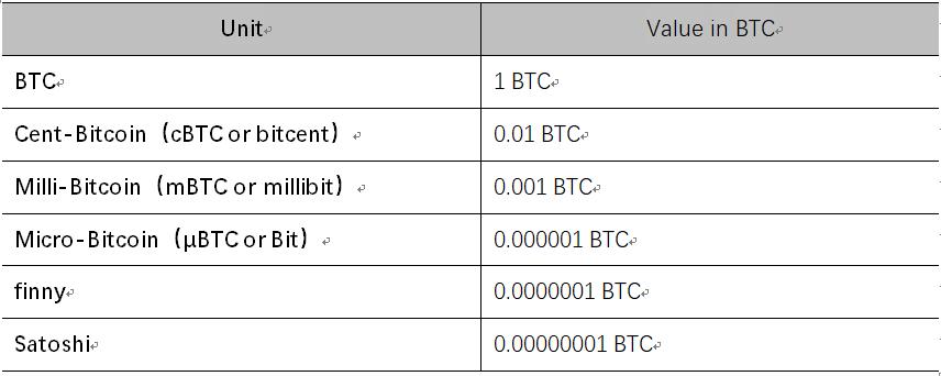 比特币秘史:2100万并不是比特币的最终总量