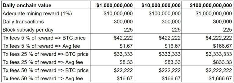 辩论:比特币减半会导致交易手续费上涨?