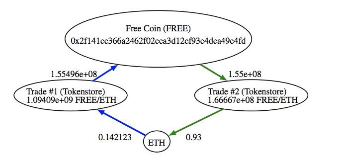 Fcoin暴雷启示录:DEX与CEX终有一战,解决这些问题将是关键
