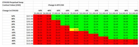 分析:双币种合约 (quanto) 的风险与机遇